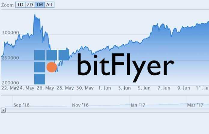 Криптовалютная биржа bitFlyer открывает европейский филиал
