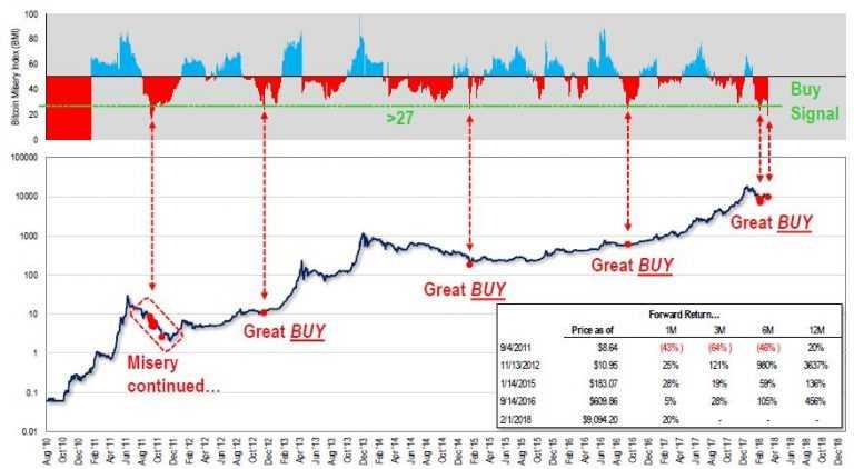 """Том Ли создал """"индекс бедственности"""" для биткоина"""