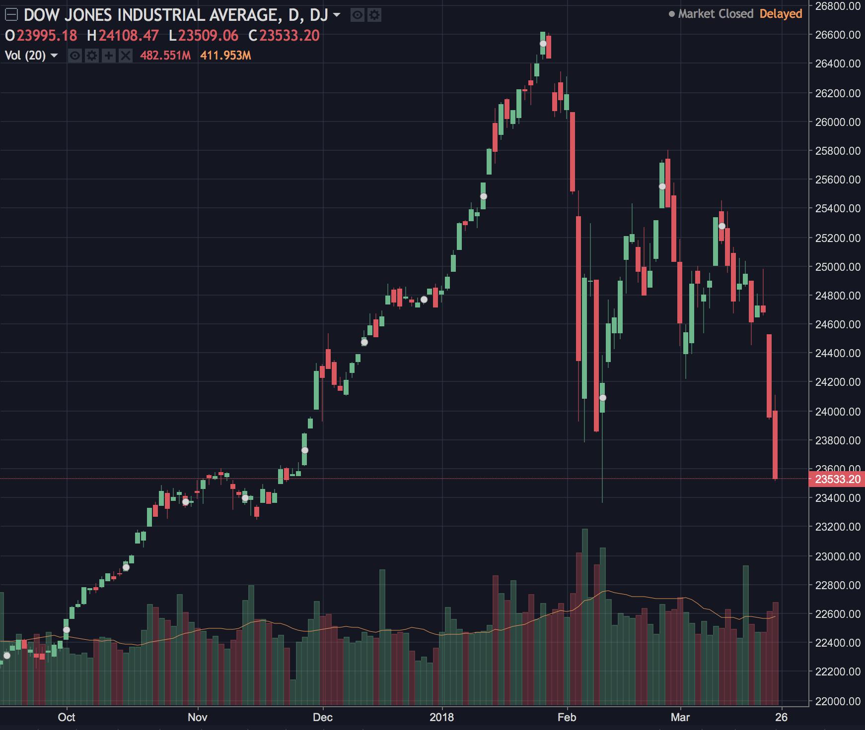 Акции падают, криптовалюты растут
