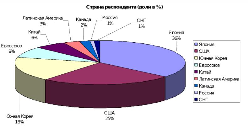 53% пользователей банковских карт покупают криптовалюту