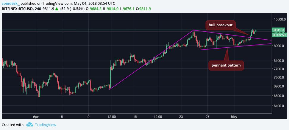 Курс биткоина двигается в направлении  000