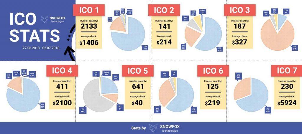 ICO без команды: как коробочные решения помогают продать токены