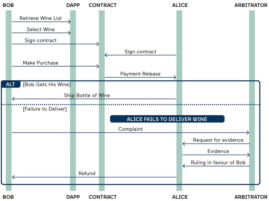 Блокчейн 5.0: интернет договоров
