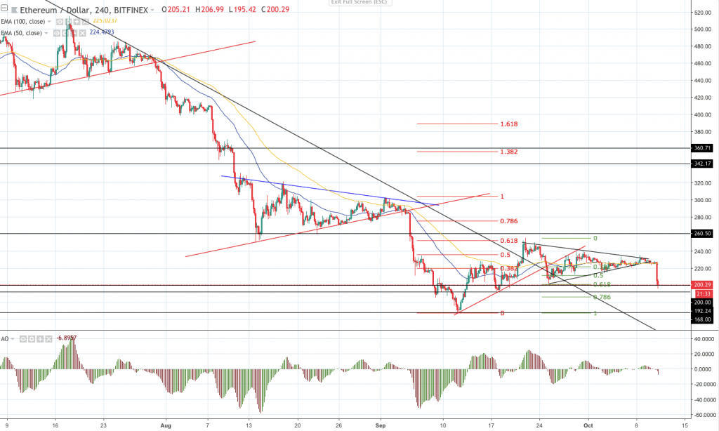 Резкий выход вниз: анализ рынка криптовалют
