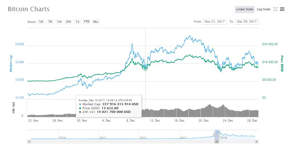 Единственная адекватная причина падения курса биткоина