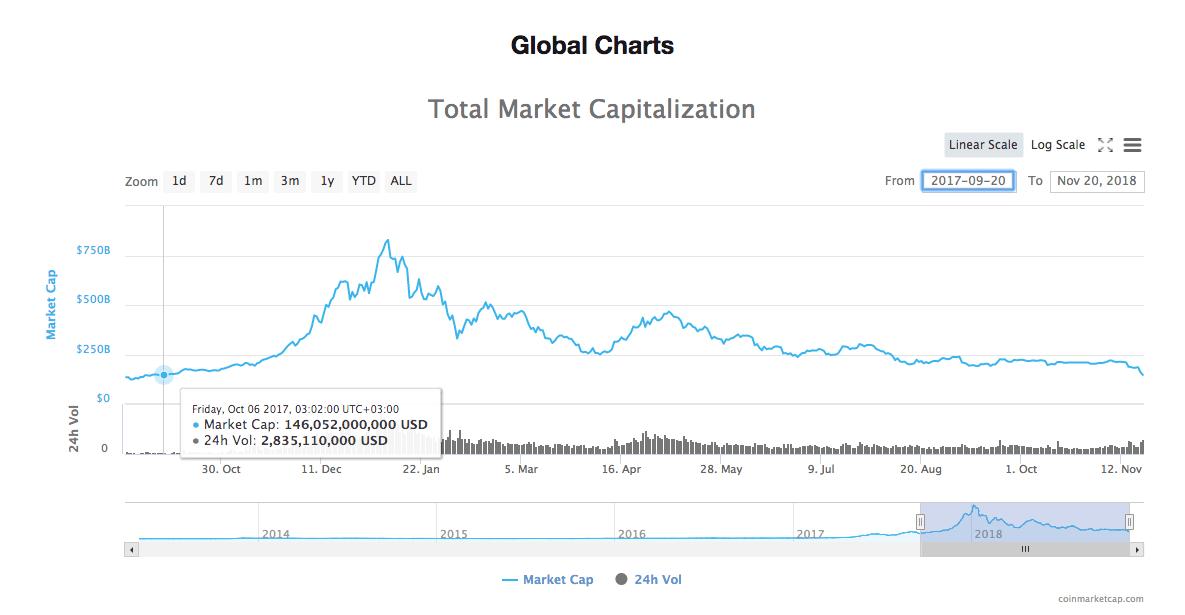Рынок в панике: Bitcoin пробил $5000, Bitcoin Cash упал в цене на 40%