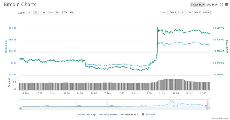 Рынок постепенно восстанавливается: курс биткоина держится выше 00