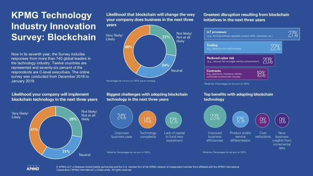 IoT против блокчейна: исследование KPMG