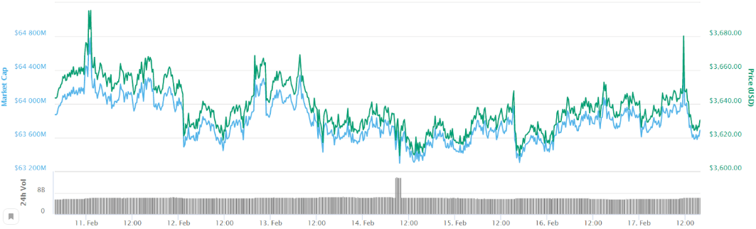 Bitcoin hovers at level 30, most altcoins from the top 20 suffer losses