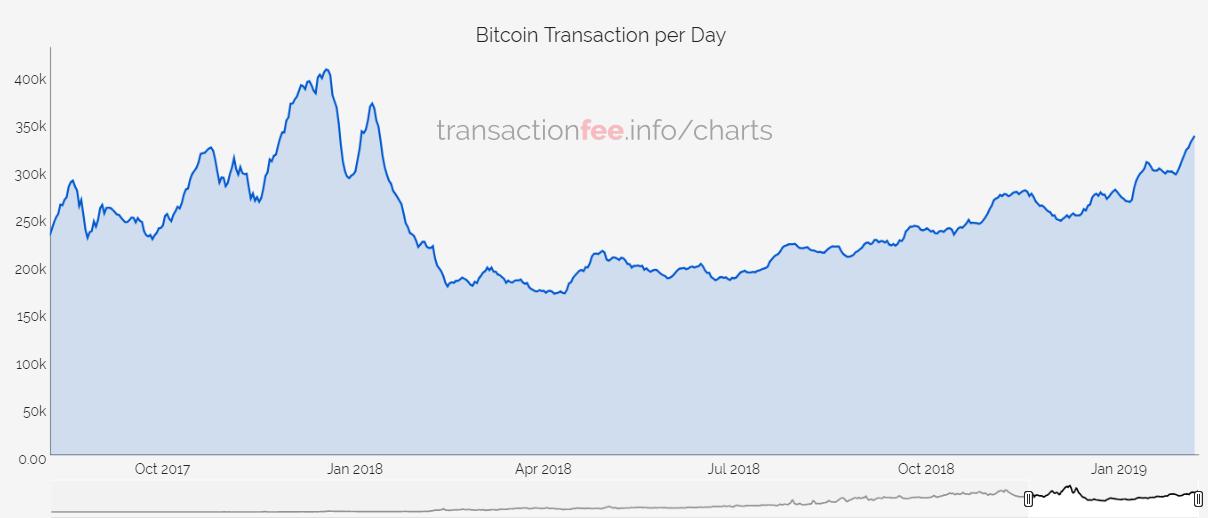 Ежедневный объем транзакций Bitcoin увеличился до уровня января 2018 года