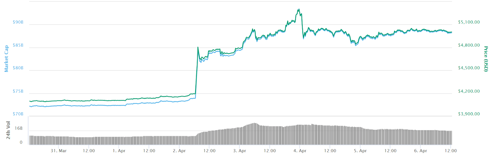 Bitcoin hovers around 00
