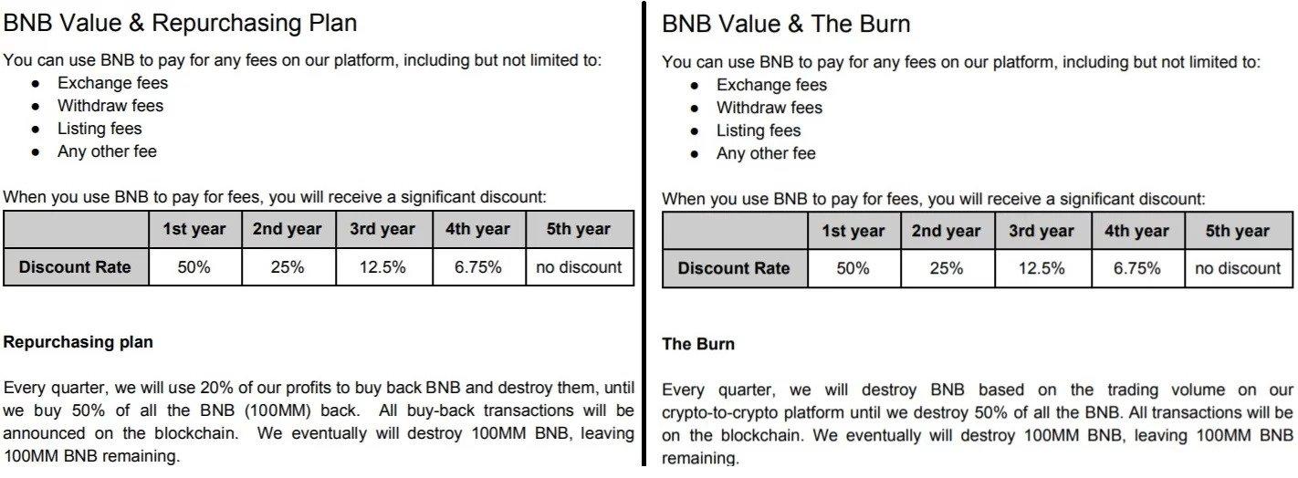 Binance обновляет белую книгу BNB