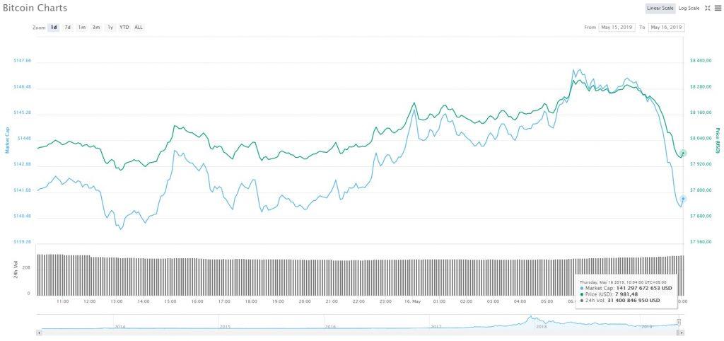 Цена биткоин и факторы её роста