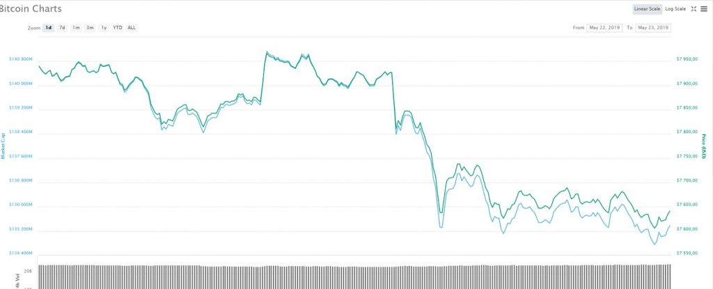 Криптовалютный рынок: цвет настроения красный