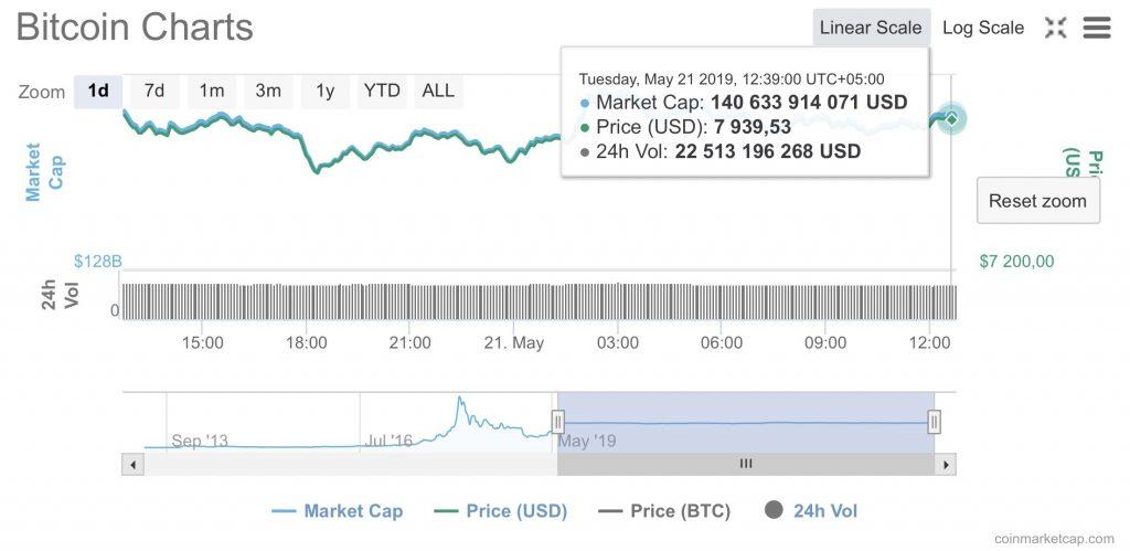 Как повлияла очередная задержка SEC на курс биткоина?