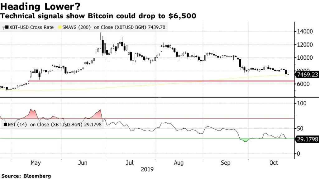 Майк Новограц предупредил: биткоин может упасть до 00