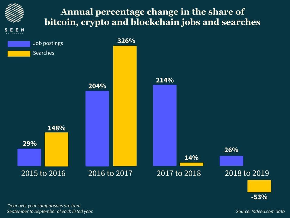 Количество желающих работать в сфере блокчейна и криптовалют сократилось на 53%