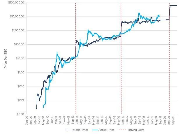 Почему приближающийся халвинг может и не вызвать космический рост BTC, как в прошлые разы