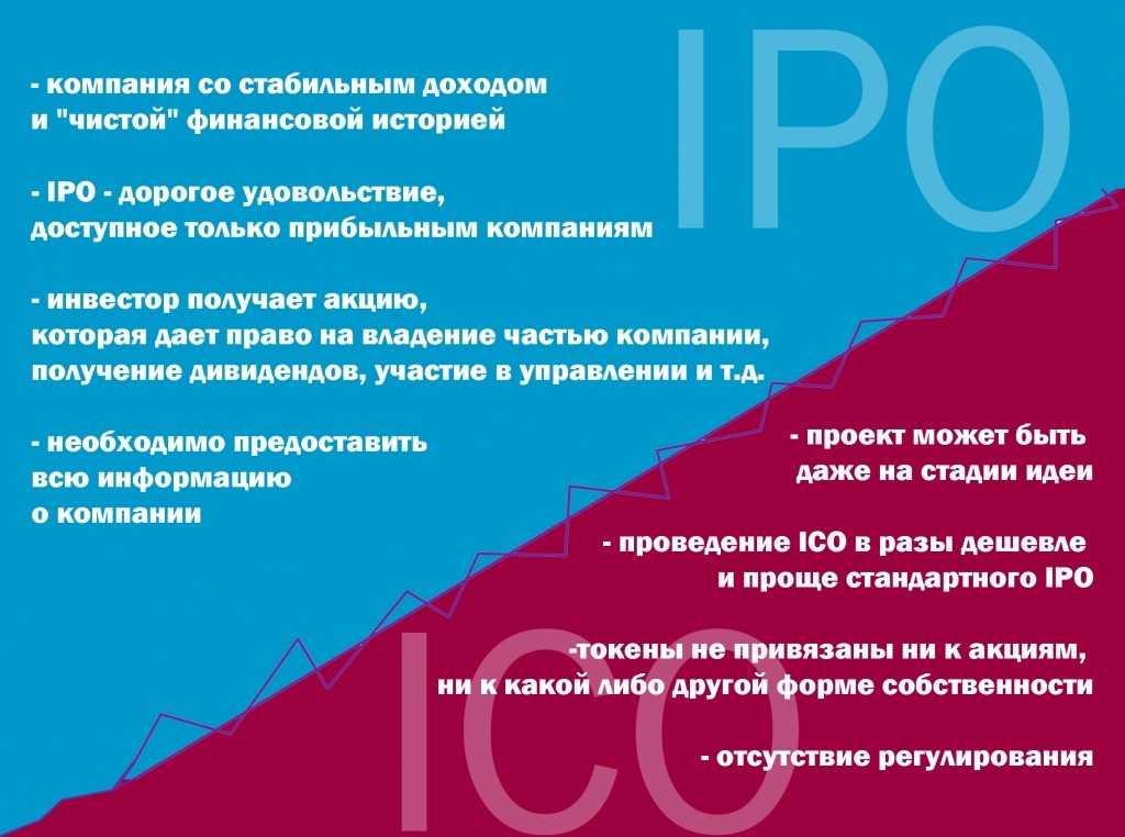 ICO и IPO: в чем отличия?