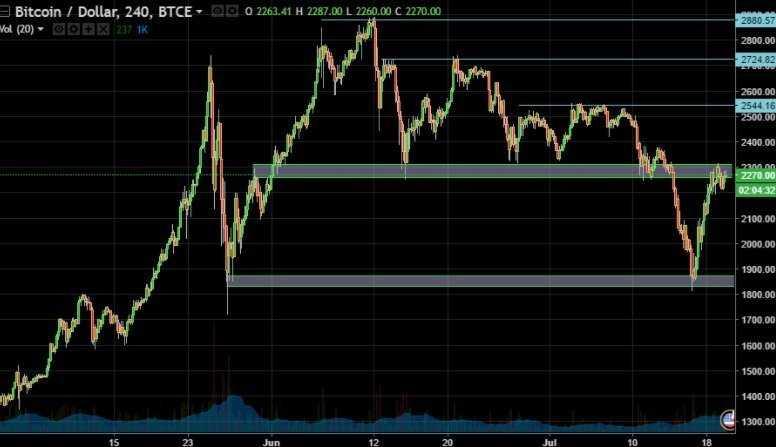 Анализ криптовалютного рынка перед хардфорком Биткоин