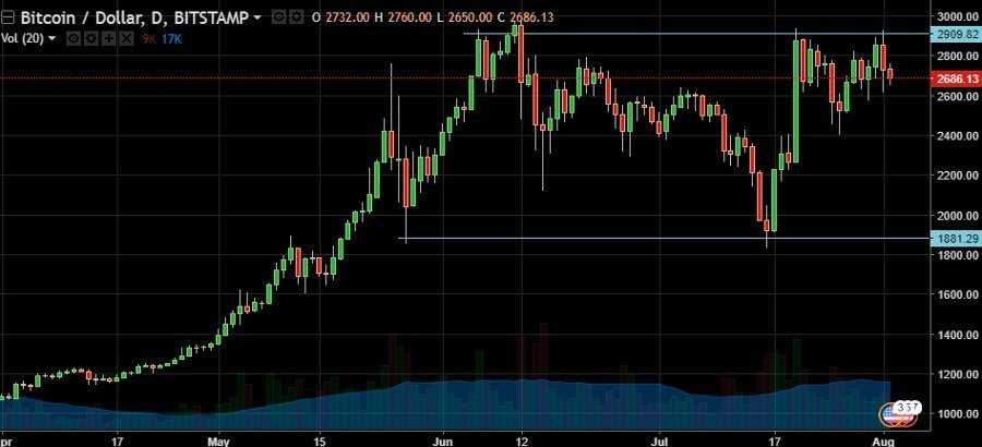 Аналитика курсов после хардфорка Bitcoin