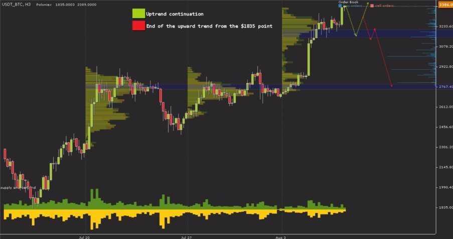 Анализ рынка на 07.08.17