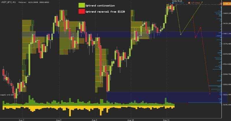 Анализ рынка на 11.08.17