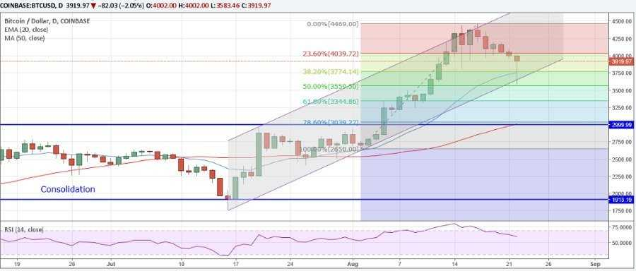 Анализ рынка на 22.08.17