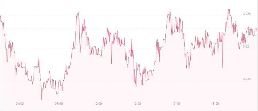 Анализ рынка на 30.08.17
