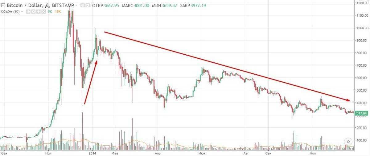 Что ожидает Bitcoin ближайшие дни?