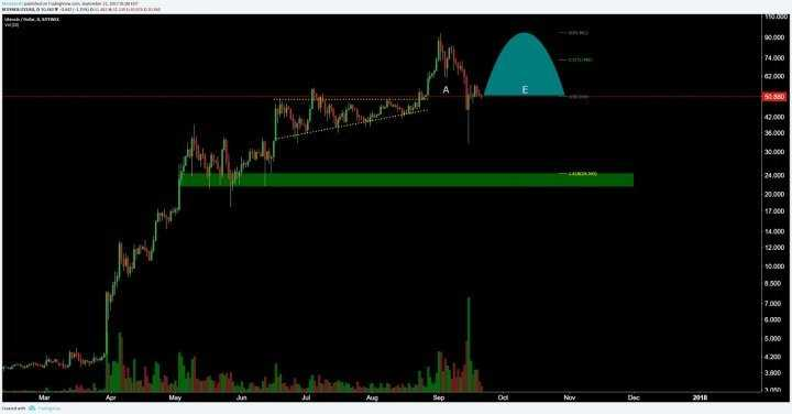 Анализ цен на Litecoin – создатель валюты Чарли Ли снова у руля