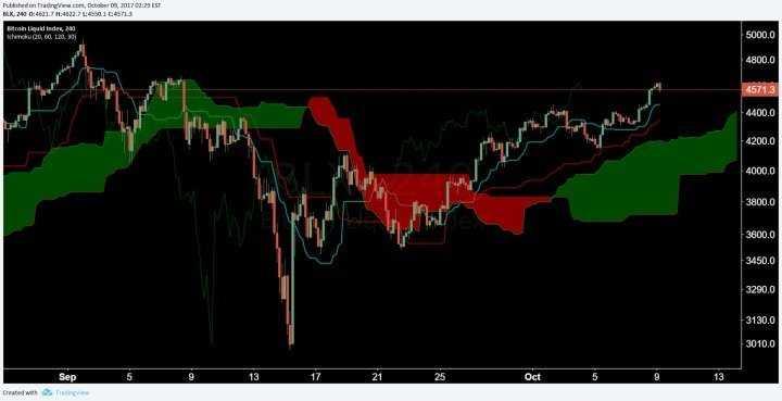 Продолжение восходящей тенденции BTC